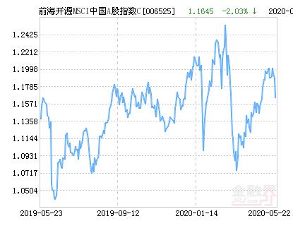 前海开源MSCI中国A股指数C净值下跌2.03% 请保持关注