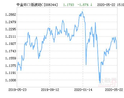 中金MSCI中国A股国际低波动C净值下跌1.67% 请保持关注