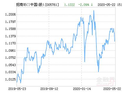 招商MSCI中国A股国际通指数A净值下跌2.09% 请保持关注