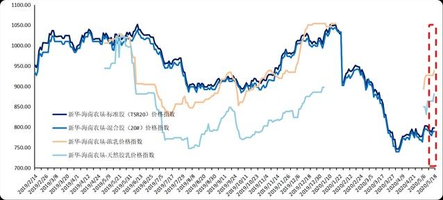新华指数|下游需求逐步恢复 天然橡胶价格或将震荡上行