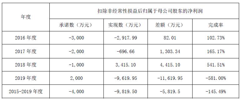 亲和源8169万元业绩补偿背后:养老与对赌的资本化错配