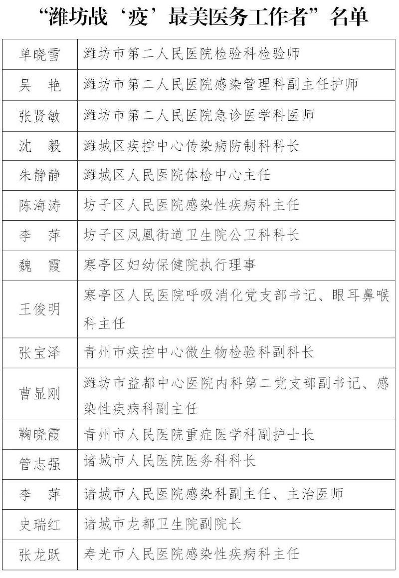 潍坊这66名医务工作者获通报表扬 为他们点赞!