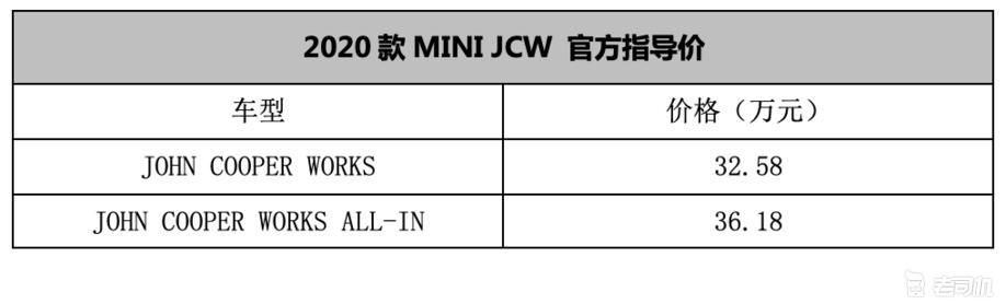 排放升级至国六标准 新款MINI JCW售32.58万起