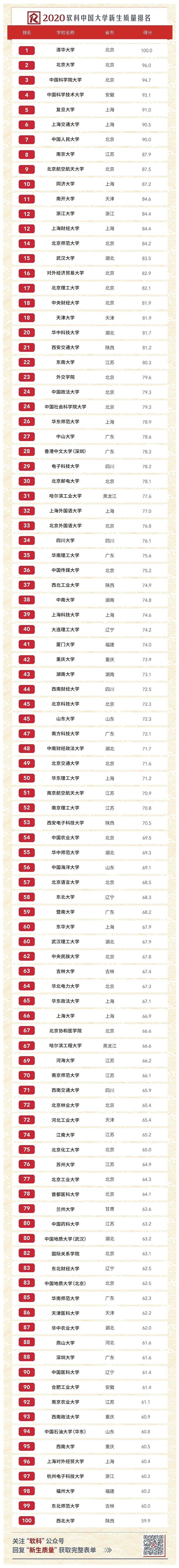 赢咖3官网:0中国大赢咖3官网学新生质量排名出炉图片