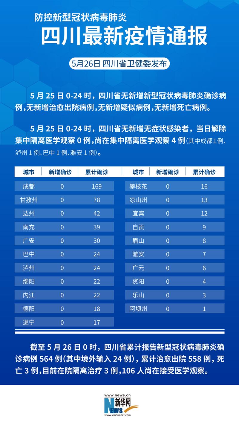防控新型冠状病毒肺炎 四川最新疫情通报(截至5月25日)