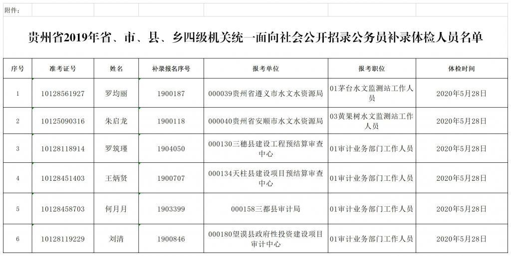 贵州省2019年省、市、县、乡四级机关统一面向社会公开招录公务员补录体检公告