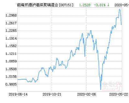 前海开源沪港深聚瑞混合基金最新净值涨幅达2.04%