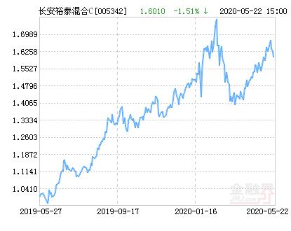 长安裕泰混合C基金最新净值涨幅达2.40%