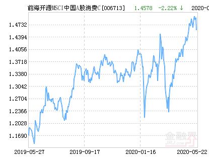 前海开源MSCI中国A股消费C净值上涨1.72% 请保持关注