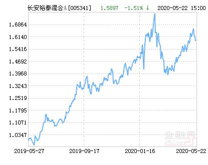 长安裕泰混合A基金最新净值涨幅达2.40%