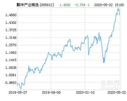 鹏华产业精选基金最新净值涨幅达2.01%