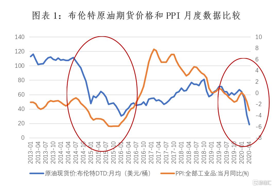 超低油价时代,中国迎来重大战略机遇期