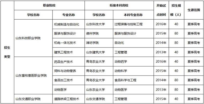 2020年职业院校与本科高校对口贯通分段培养 驻潍12所职业院校招生1320人