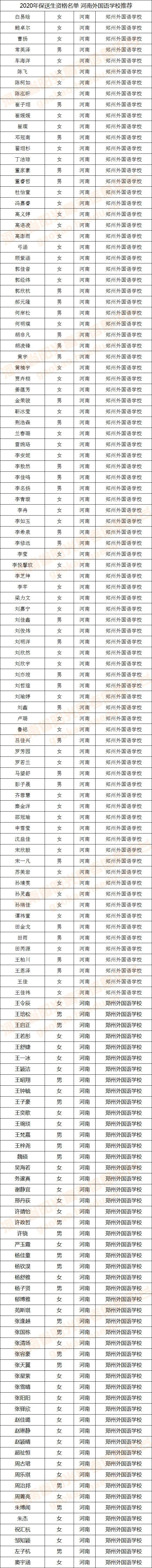 2020年保送生资格名单公布!河南148名学生入选,直接保送大学!