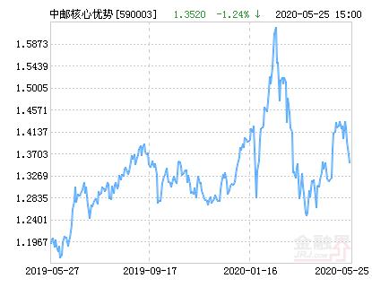 中邮核心优势基金最新净值涨幅达2.66%