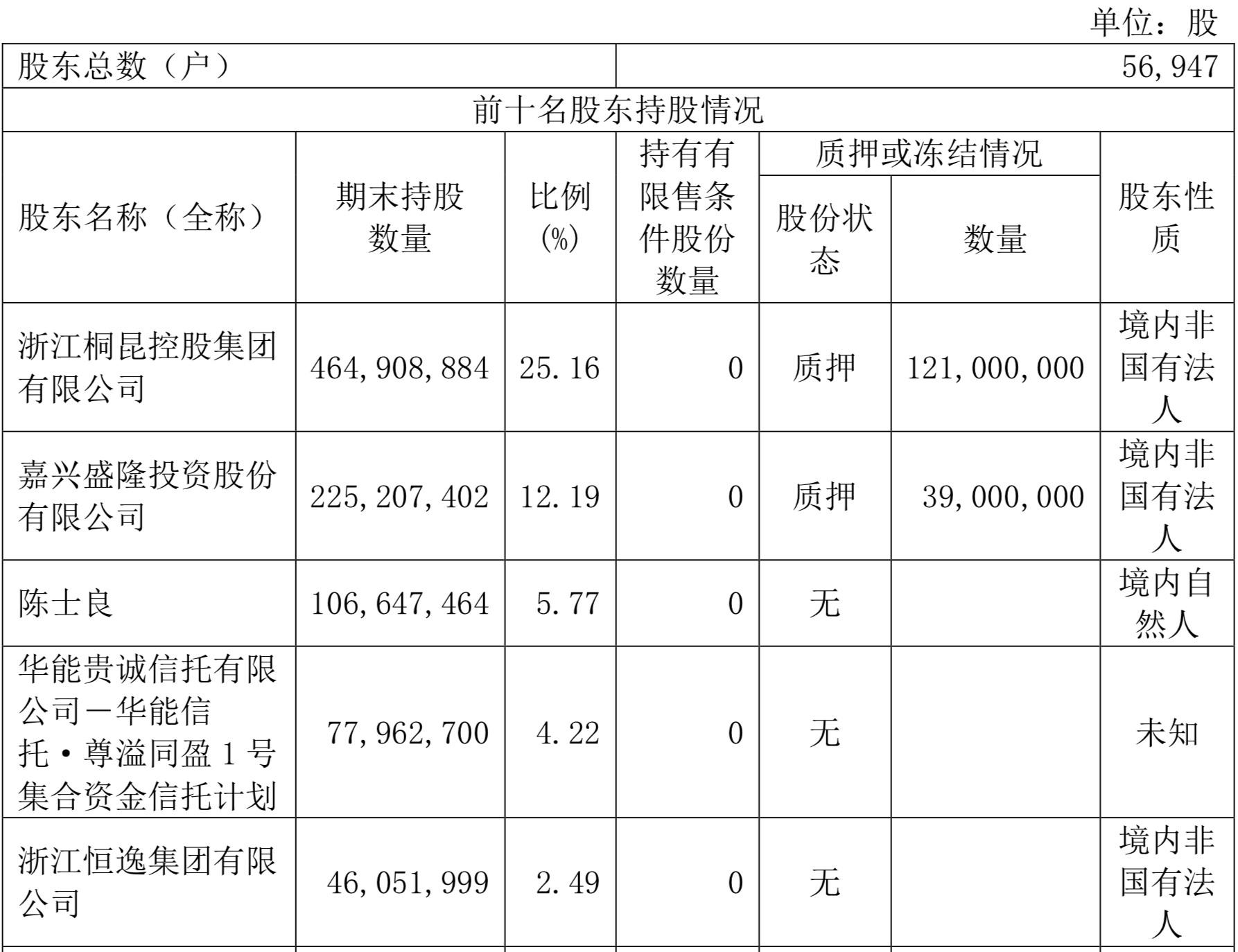 【高德注册】集团入股桐昆股份民营高德注册石化图片