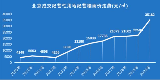 天朗:前5月北京土地成交32宗 大规模房企更注重土地储备