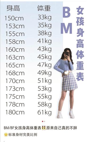 """身高165厘米体重只能47公斤? """"BM女孩""""追求极致瘦,营养师直摇头"""