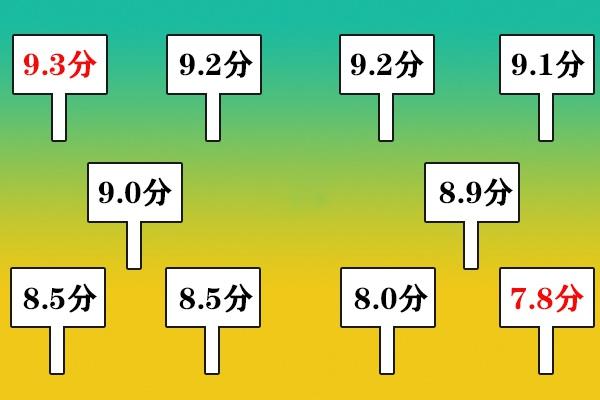计算平均分,为什么要去掉一个最高分和一个最低分?