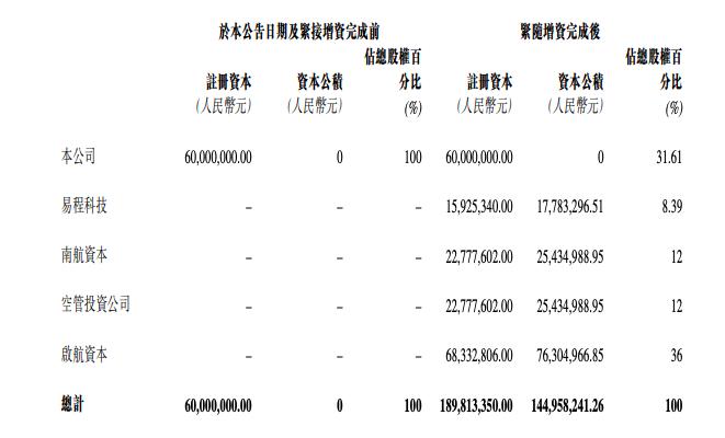航旅纵横获2.75亿元融资,将用于公司业务营运图片