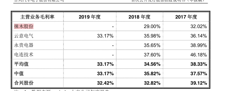 合兴股份IPO:产能利用率下滑,还要募集4.7亿扩产图片