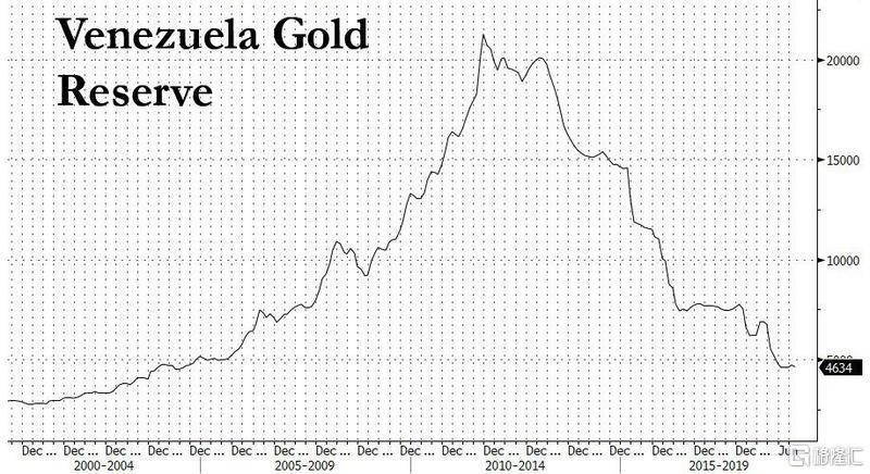 委内瑞拉获准出售英国央行账户中的黄金,以对抗疫情危机!金价上涨动能或受限
