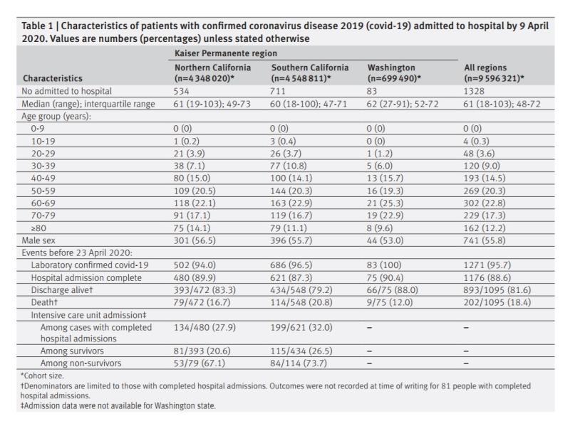 2020年4月9日前入院的新冠肺炎患者的临床特征