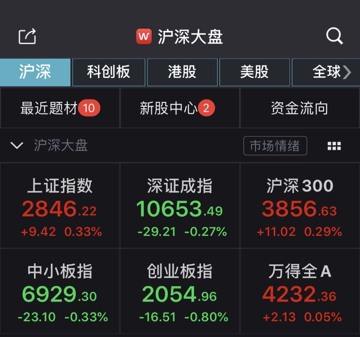 沪指震荡翻红收涨0.33% 稀土板块掀涨停潮