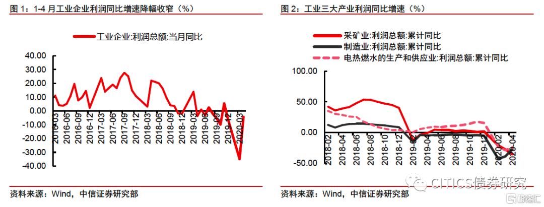 【中信债券】1-4月工业企业利润点评:产销改善,工业利润恢复延续