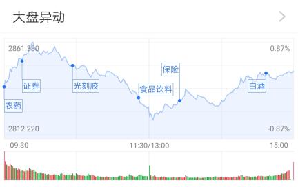 A股下探回升:银行股扛起大旗 后市公募继续看好内需
