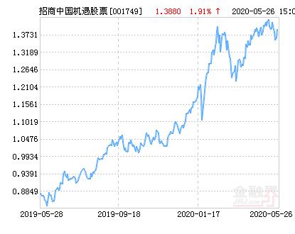 招商中国机遇股票净值下跌1.51% 请保持关注