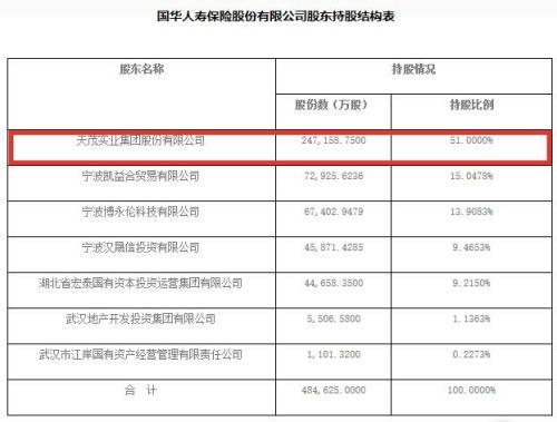 """第六家保险公司上市""""搁浅"""" 天茂集团发公告:终止吸收合并国华人寿"""