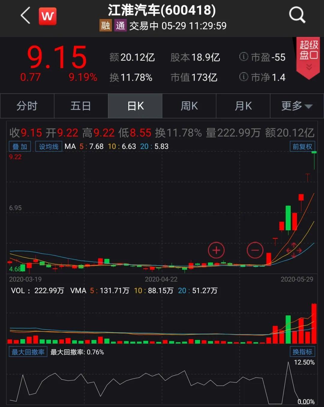 大众豪掷近160亿,砸出中国新能源汽车行业大变局!A股两公司飙涨……