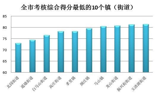 济南4月环境空气质量(PM10)考核结果出炉 南部山区西营镇浓度最低