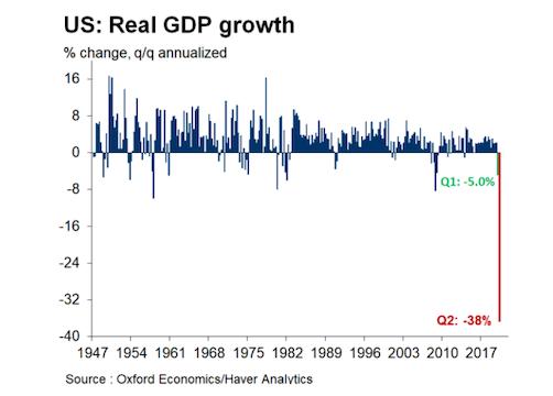 美一季度GDP下降5% 经济学家:消费者支出习惯或改变