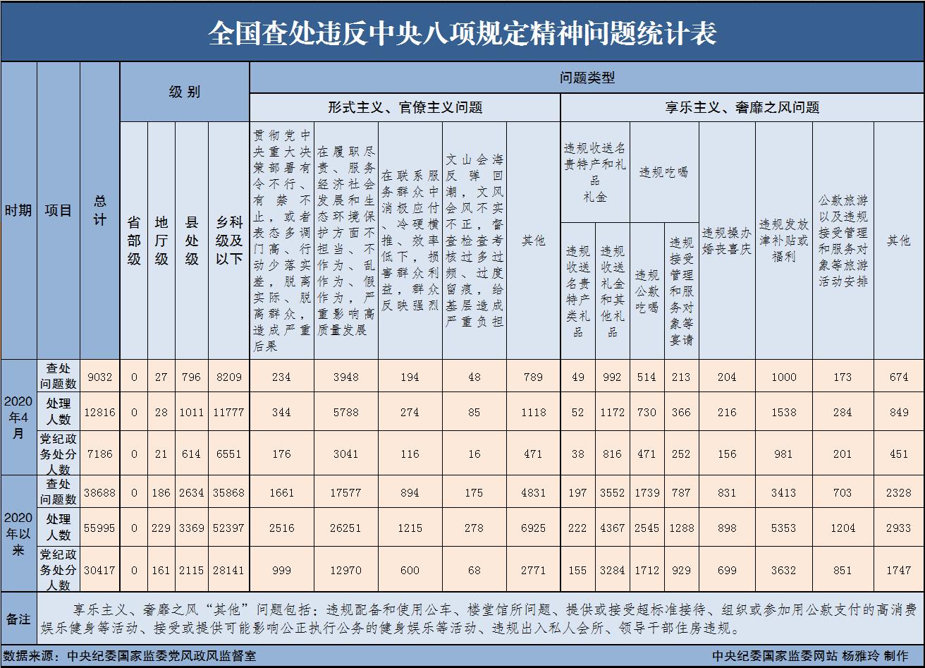 中纪委:2020年4月全国查处违反中央八项规定精神问题9032起
