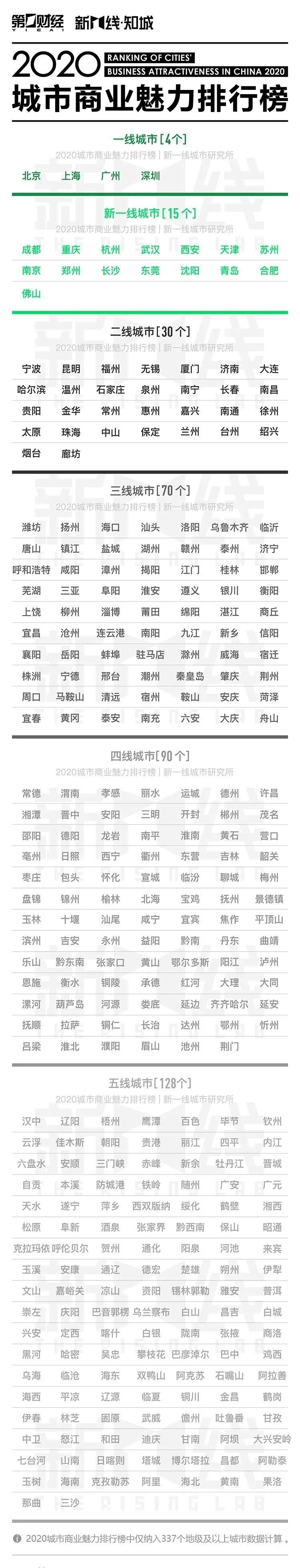 宁波未杏悦登录进入新一线城市榜单,杏悦登录图片