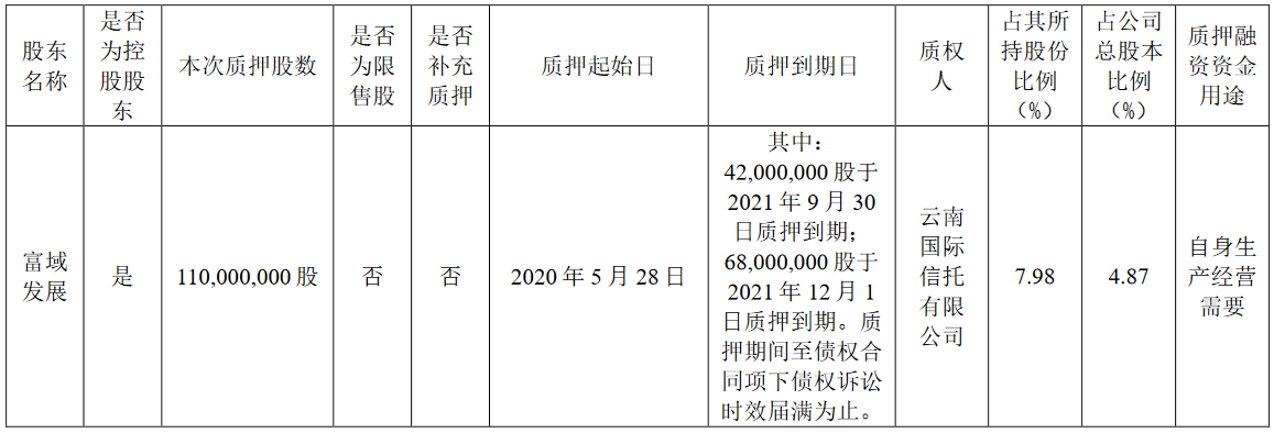 新城控股:富域发展质押1.1亿股公司股份 占总股本的4.87%
