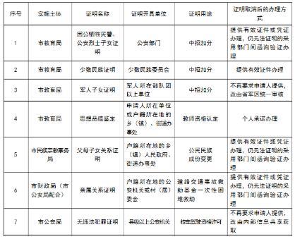 洛阳取消45项证明事项的通知 居住证收入证明不再要求申请人提供