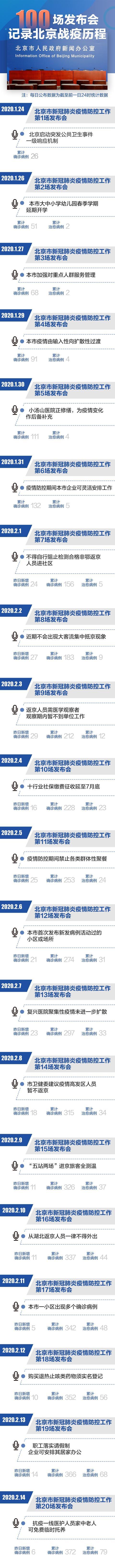 摩天测速,场新闻发布会记摩天测速录北京战疫历图片