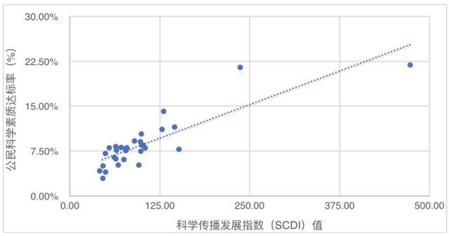 全国科学传播发展指数报告发布:上海、北京继续领跑,湖南省进步明显