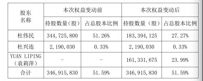 康泰生物实控人天价离婚:分割逾235亿元市值股份