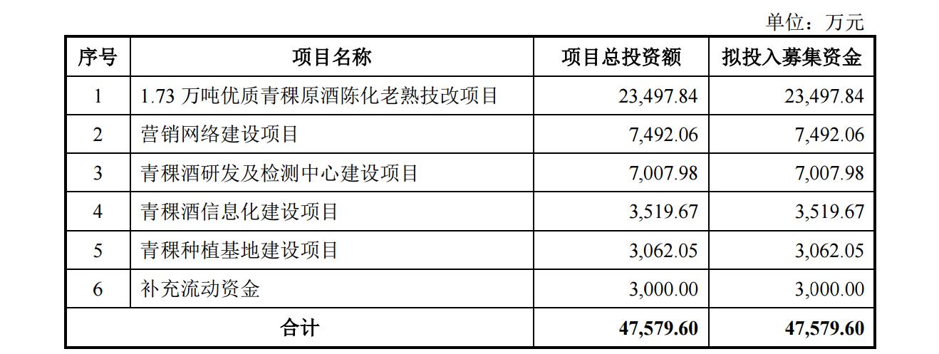 青青稞酒拟定增募资不超4.76亿元,用于技改、营销等图片