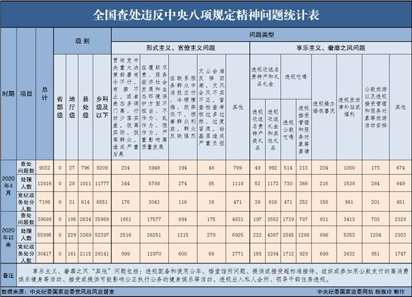 中纪委:4月查处违反中央八项规定近1.3万人