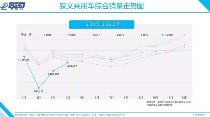 狭义乘用车销量走势图。数据来自乘联会