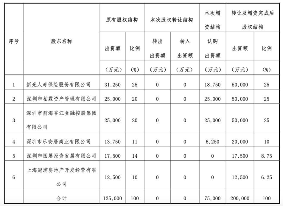 鼎诚人寿拟增资7.5亿 柏霖资产、香江金控跻身第一大股东