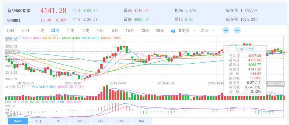 新华500指数本周涨1.19% 外资做多A股热情不减