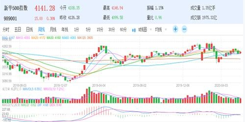 新华财经丨新华500指数本周涨1.19% 外资做多A股热情不减