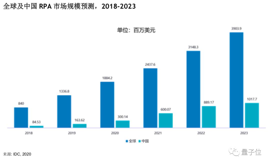RPA+AI这个278亿市场规模的赛道,IDC的这份报告讲清楚了插图(2)