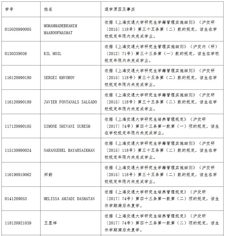 摩天测速:上海交大清退摩天测速21名研究图片